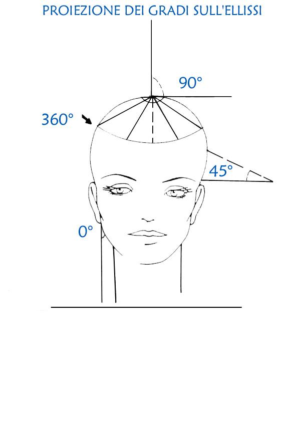 Taglio di capelli a 90 gradi