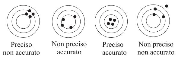 Il posizionamento in mare: la precisione o la ripetibilita' ?  – parte V