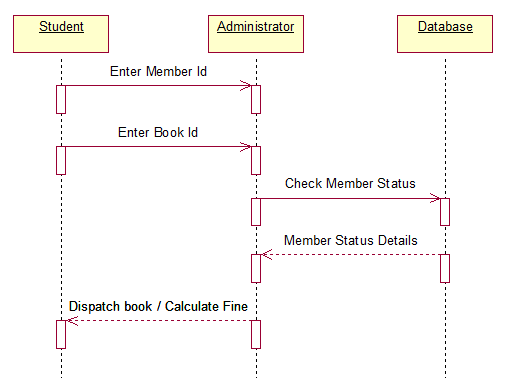 The totality of cse book bank management system uml diagrams get books membership status collaboration diagram ccuart Choice Image