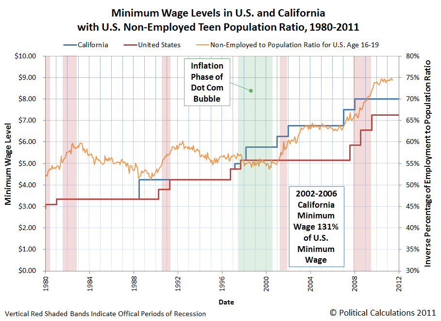 Minimum Wage Levels in U.S. and California with U.S. Employment Population Ratio, Showing Dot-Com Bubble, 1980-2010