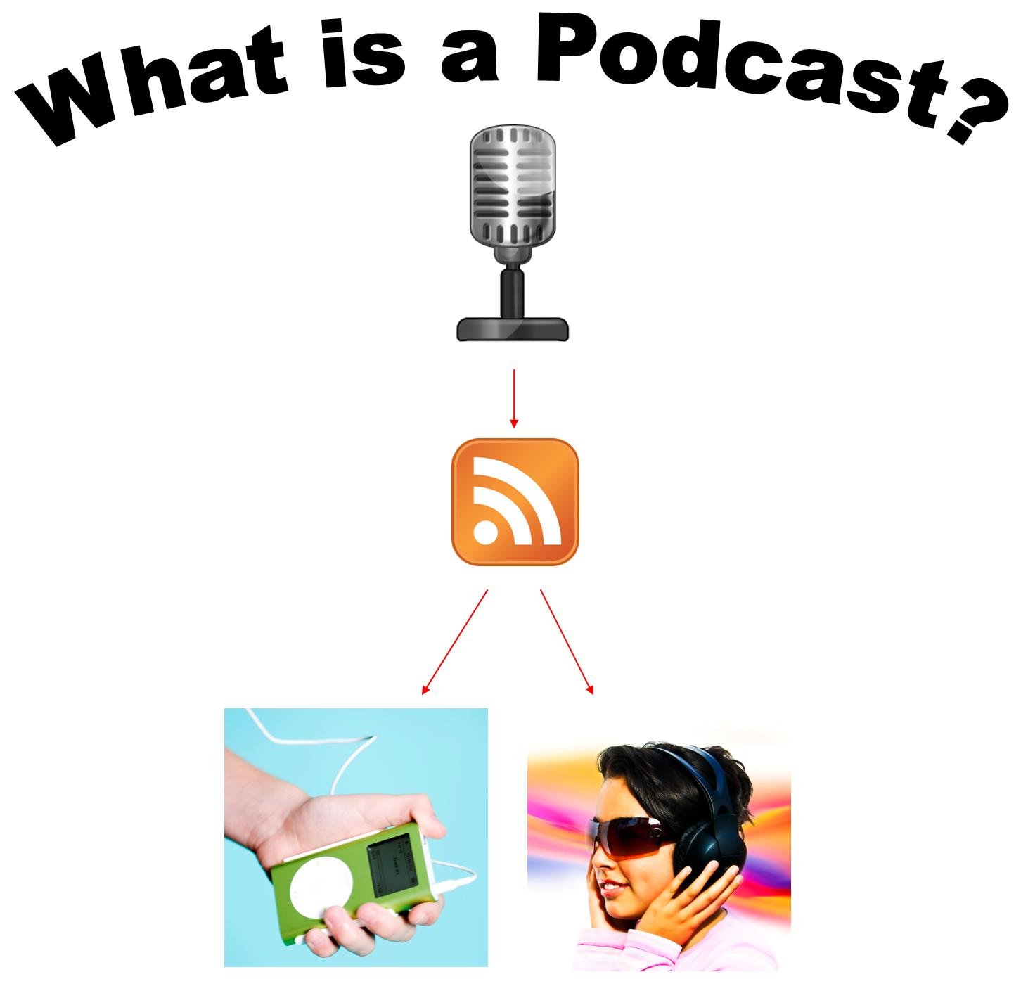 What is a podcast and what is it for? 55