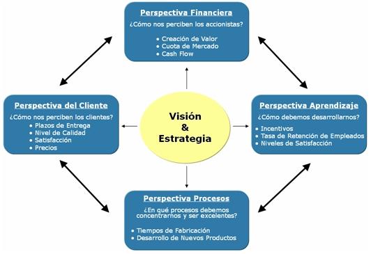 Balancescorecard esquema vision for Explique que es una oficina