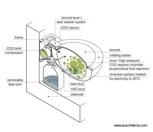 Arquitectura de casas sanitario ecol gico original for Funcionamiento de inodoro