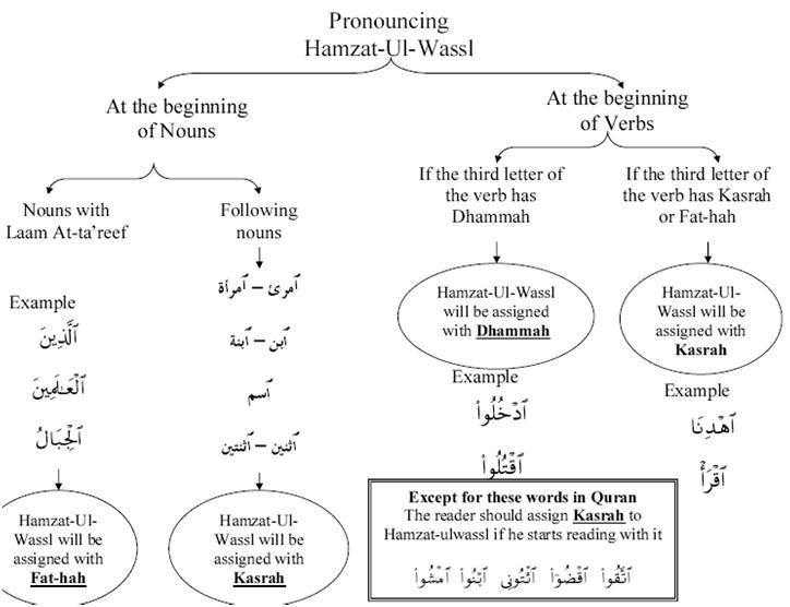 Learn Tajweed And Quraan Free Hamzat Ul Wassl