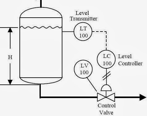 Simple Pid Diagram Wiring Diagram For Light Switch