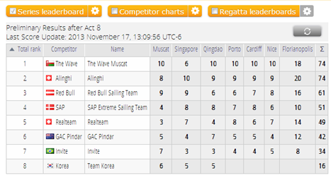 Extreme Sailing Series graphic of final scores