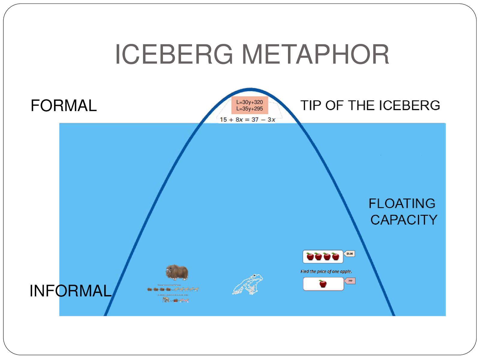 mathed net nctm denver abels matassa johnson s making the iceberg metaphor