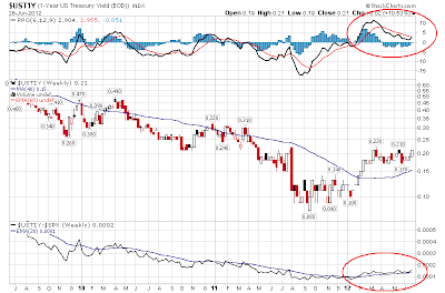 $UST1Y