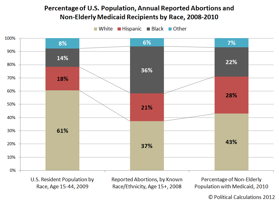 Percentage of U.S. Population, Annual Reported Abortions and Non-Elderly Medicaid Recipients by Race, 2008-2010