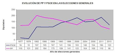 Número de diputados del PP y del PSOE 1977-2015