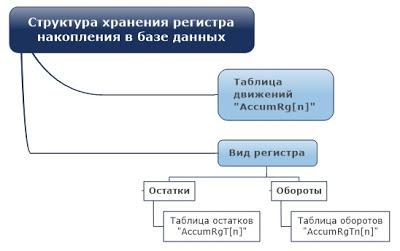 Структура хранения регистра накопления в базе данных (основная таблица + таблица итогов)
