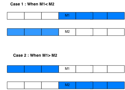 median of two sorted arrays