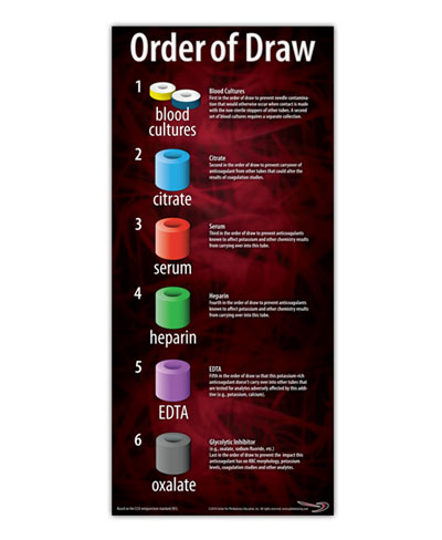 phlebotomy tubes The phlebotomy order of draw should also remain the same despite whether the tubes are glass or plastic the order of draw is followed in every venous blood collection this system is also used for inpatients, outpatients, and home care.