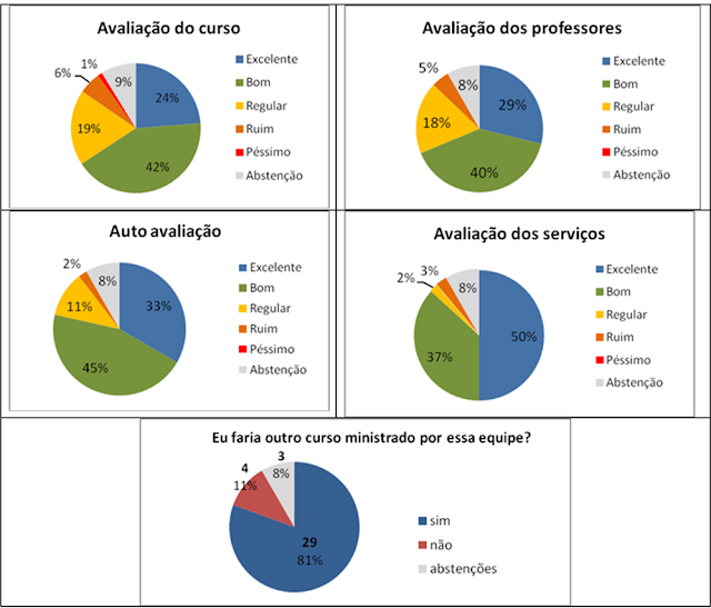 Resultados do Curso de Manejo de Água e Solo nos Perímetros Irrigados da Codevasf
