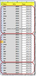 Posibilidades del gráfico dinámico en Excel.