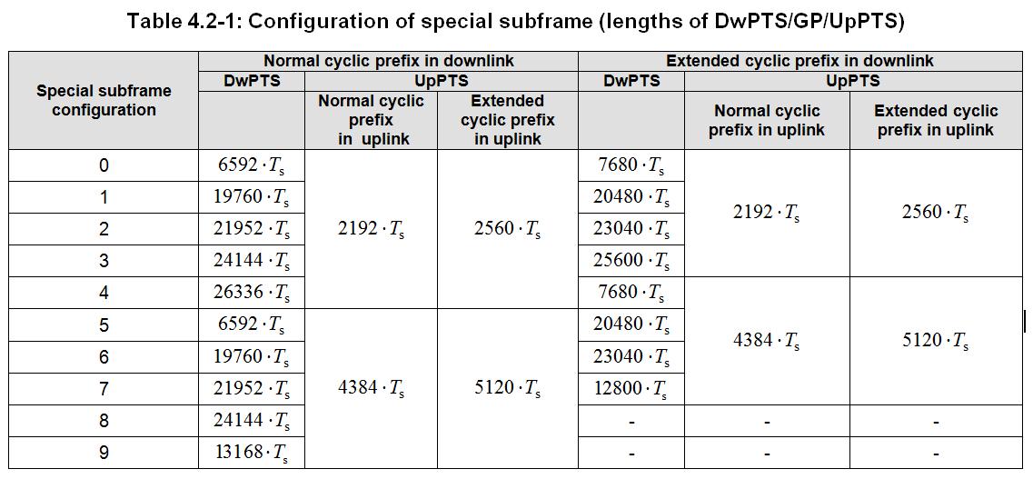 TDD-LTE Subframe Configuration & Special Subframe Configuration ...