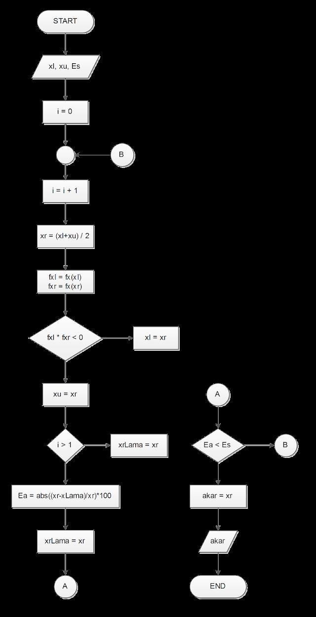 Algoritma dan Pemrograman Penentuan Akar Menggunakan Metode Bisection