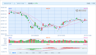 中国株コバンザメ投資 香港ハンセン指数20151106