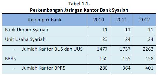 Tabel Peluang Kerja di Bank Syari'ah