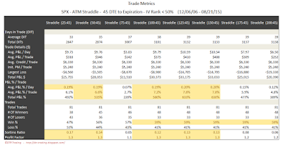 SPX Short Options Straddle Trade Metrics - 45 DTE - IV Rank < 50 - Risk:Reward 45% Exits