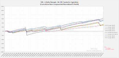 Short Options Strangle Equity Curves SPX 66 DTE 6 Delta Risk:Reward Exits