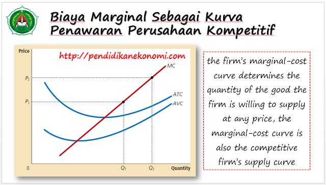 Slide Materi: Perusahaan dalam Pasar Kompetitif (Pasar Persaingan Sempurna)