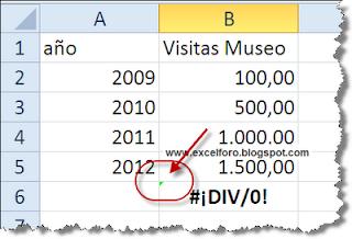 Indicar un error en una celda de Excel con colores.