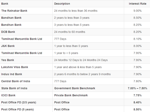 Interest Rate for Fixed Deposit of 2–5 Years