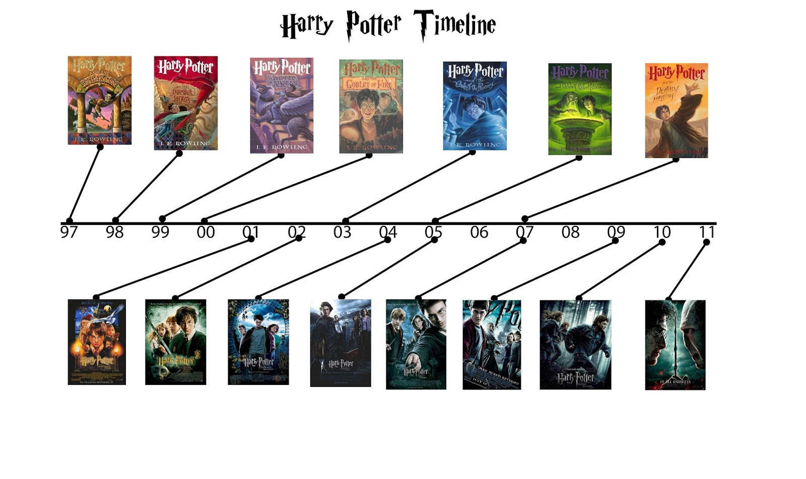 Harry Potter Book Dates ~ Relentless writers books vs movies
