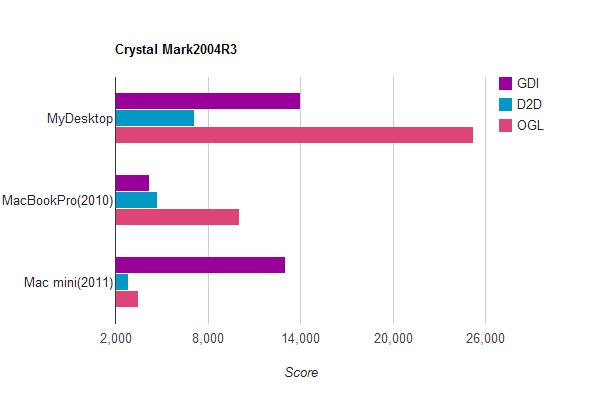 グラフィック性能の比較グラフ