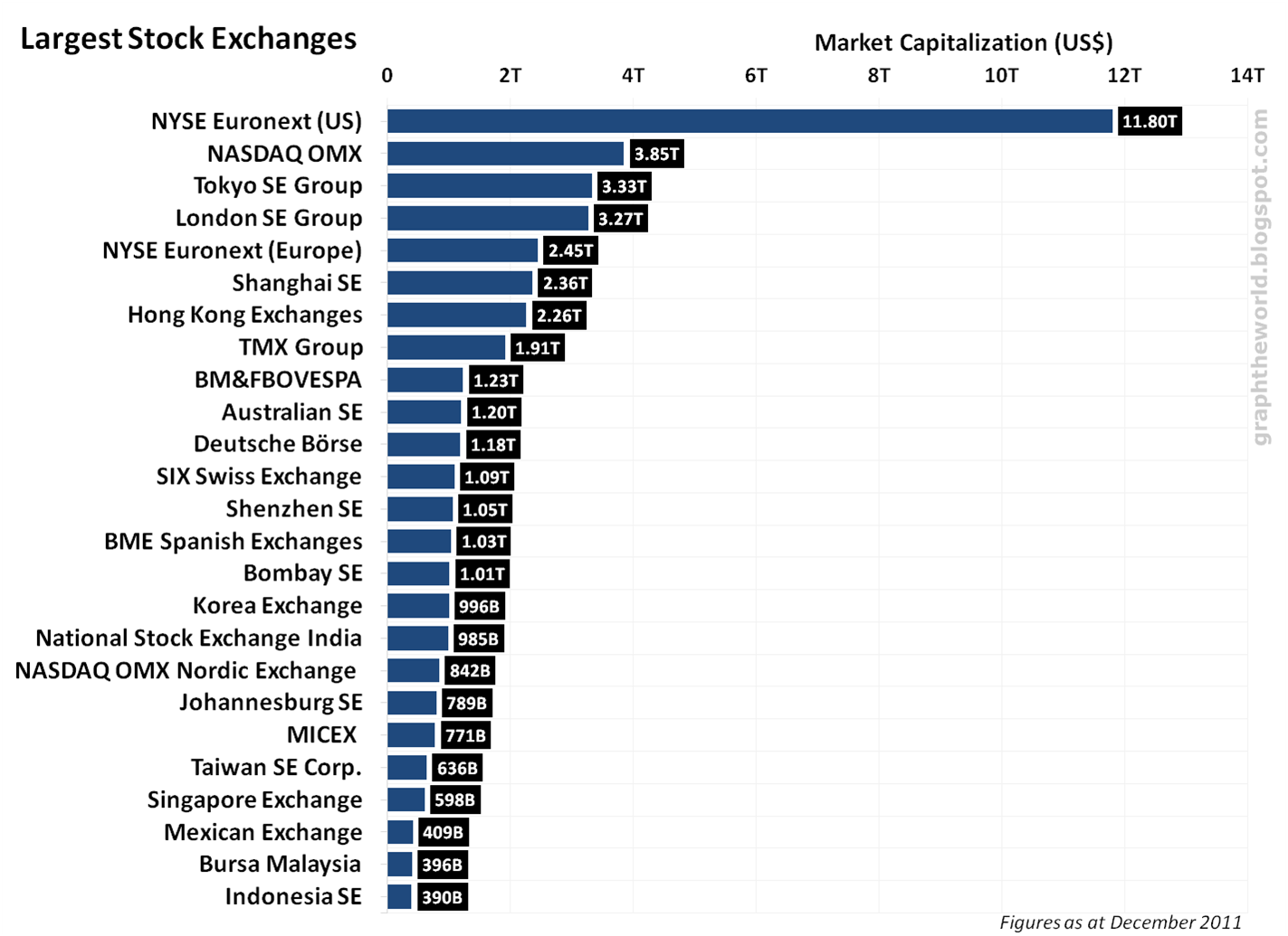 Graph The World Graph Largest Stock Exchanges In The World