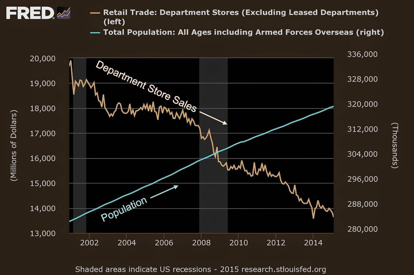image of chart from Saint Louis, MO Federal Reserve showing a decline in Retail Sales at Department Stores compared to an increasing US population