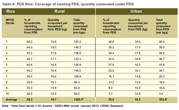 Current Public Distribution System for Urban and Rural areas