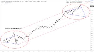 Dow Jones Industrial - Long Term View