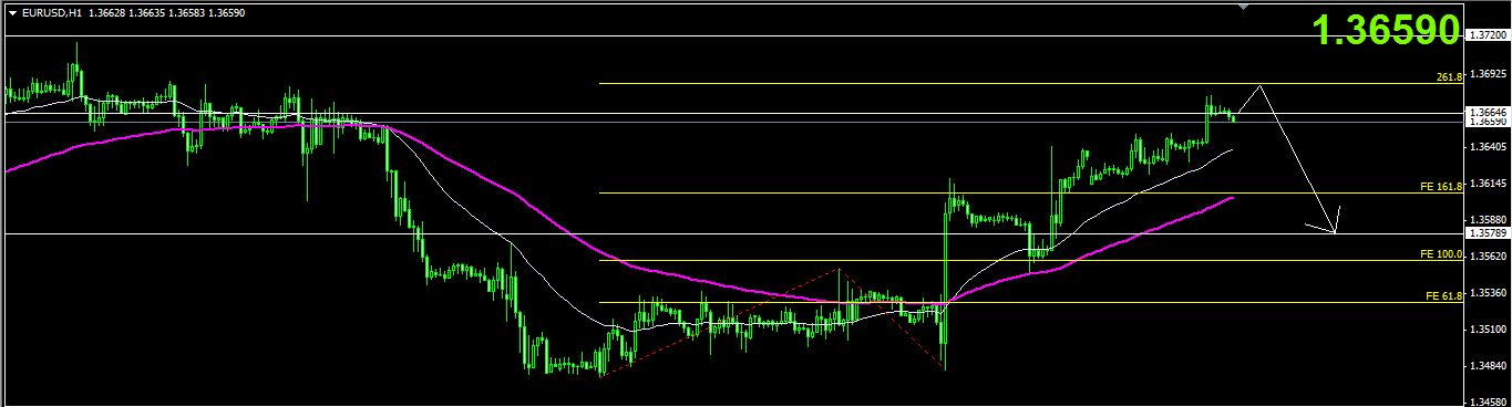 Spot gold trading strategy