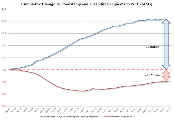 Chart Of The Day: -4.6 Million Jobs, +21 Million On Food Stamps - chart