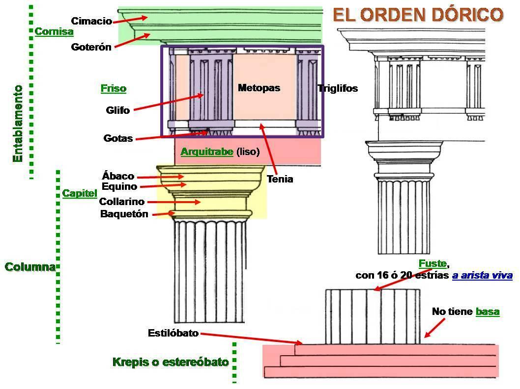 Opiniones de orden dorico Cuantas materias tiene arquitectura