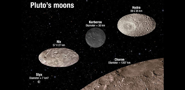 This illustration shows the scale and comparative brightness of Pluto's small satellites, as discovered by Hubble over the past years. Pluto's binary companion, Charon — discovered in 1978 — is placed at the bottom for scale. The image illustrates that two of the moons are highly oblate and that the reflectivity among the moons varies from dark charcoal to the brightness of sand. As Hubble cannot resolve surface features on the moons the textures seen here are purely for illustration purposes. Credit: NASA, ESA, A. Field (STScI)