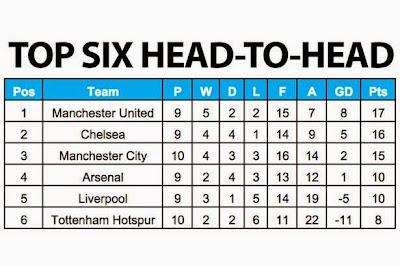 Statistik Ini Membuktikan MU Terbaik di Liga Inggris