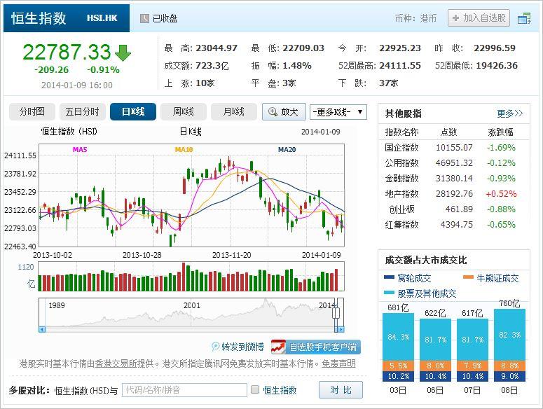 中国株コバンザメ投資 香港ハンセン指数20140109