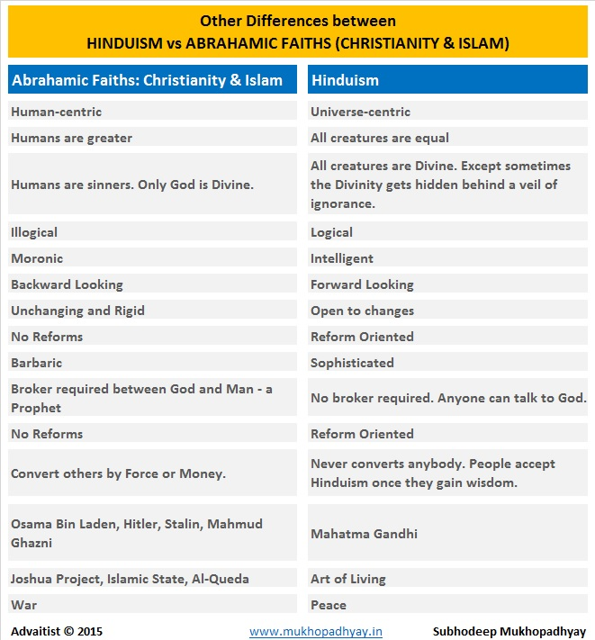 Differences between Hinduism and Abrahamic Religions - Others