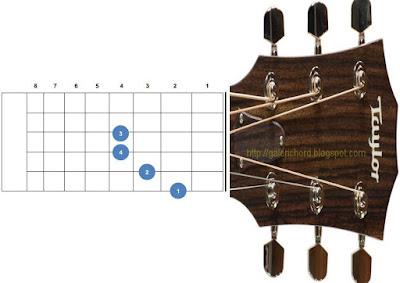 gambar posisi letak bentuk chord kunci gitar bm b minor mudah