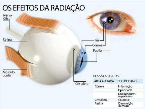 Se você acha que o uso dos óculos de sol deve ser usado apenas em exposição  ao sol esta muito enganado, mesmo Óculos de Sol - A importância ... a0fc7877fa
