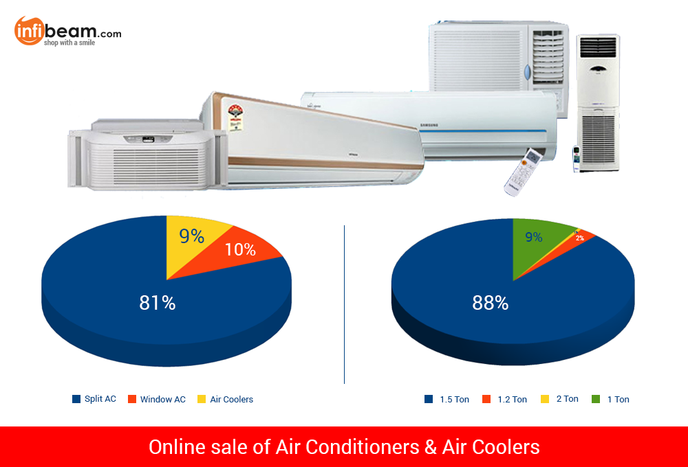 Online sale of AC and Coolers - Infographics
