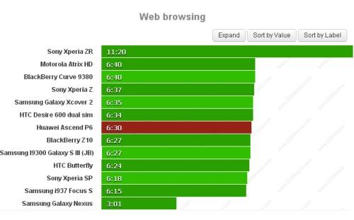 Il grande display e la batteria non potente condiziona l'autonomia durante la navigazione sul web che si assesta a 6 ore e 30 minuti sull'Ascend P6