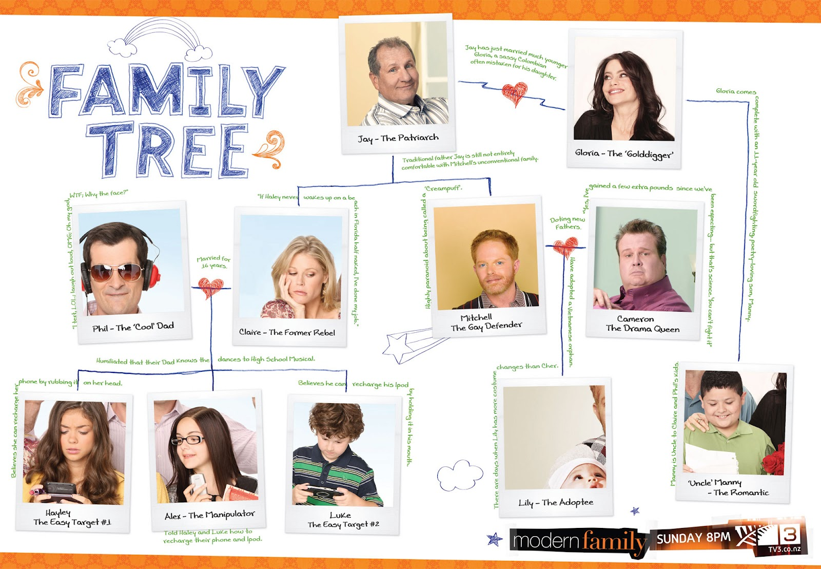 Create Your Own Family Tree Template