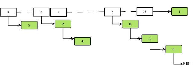 HashMap Data Structure