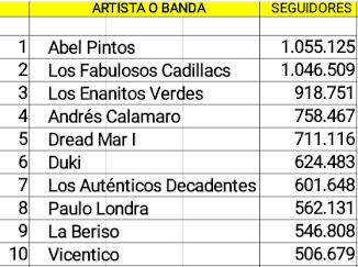 Las diez cuentas argentinas de artistas en actividad con mas seguidores en Spotify (10/06/18)