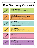 3rd grade writing process