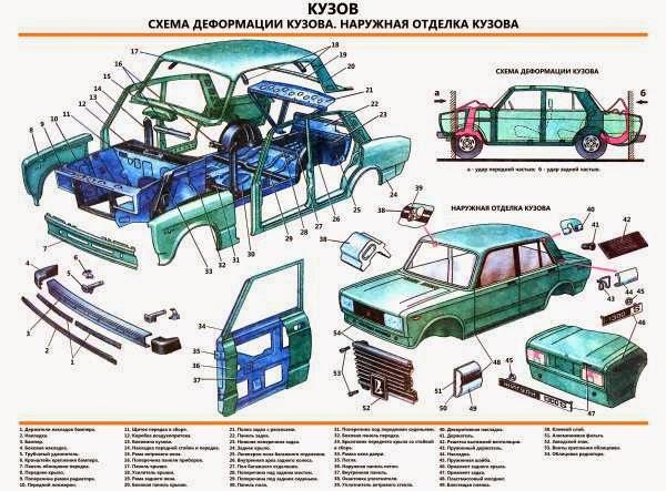 АВТОМОБИЛЬ ВАЗ-2105. КУЗОВ